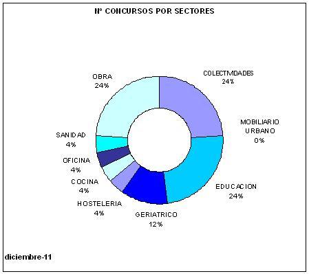 Datos Concursos Contract