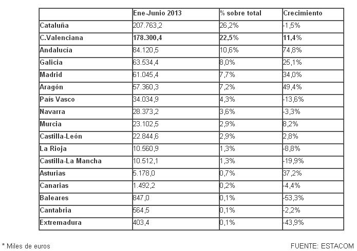 Datos Exportación de muebles España