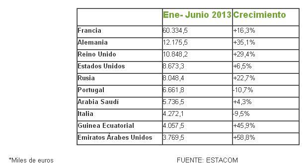 Exportación Muebles Comunidad Valenciana